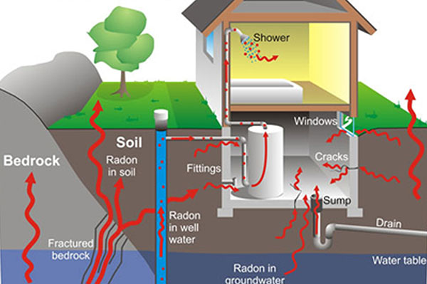 How to get rid of radon gas from your home